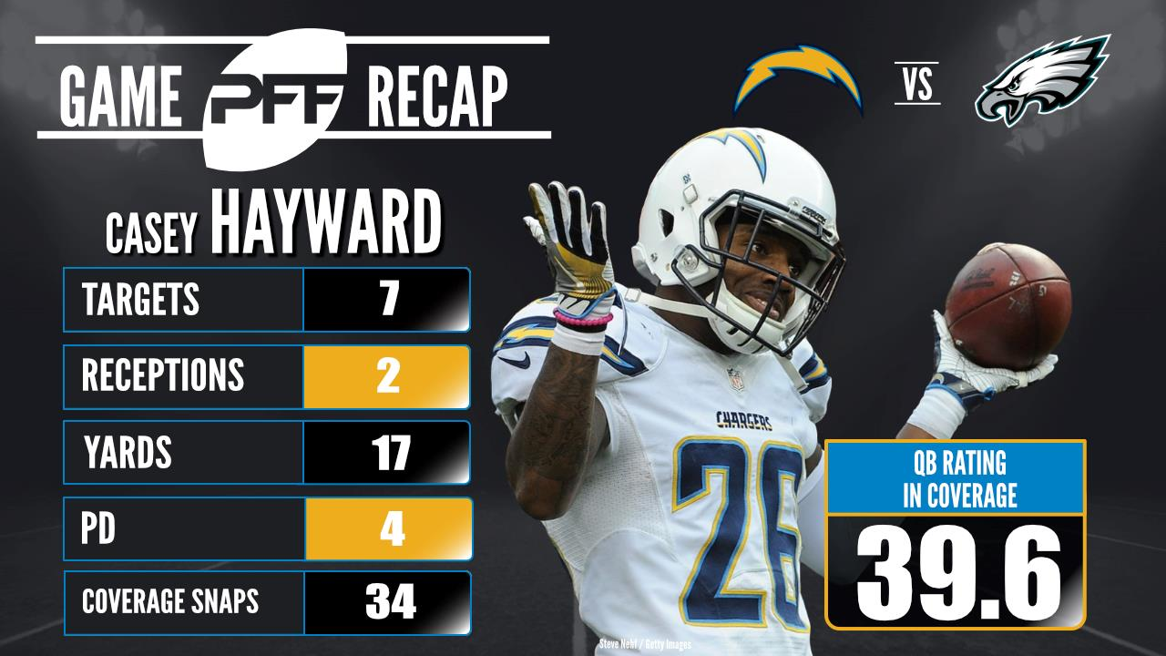 Chargers CB Hayward continuing dominant ways