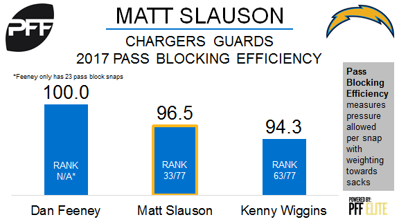 Matt Slauson, Dan Feeney, Los Angeles Chargers, guard