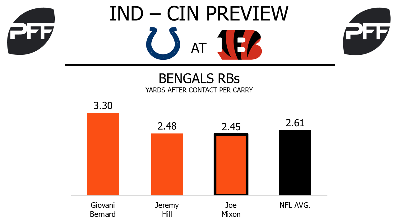 Bengals Running backs, Cincinnati Bengals