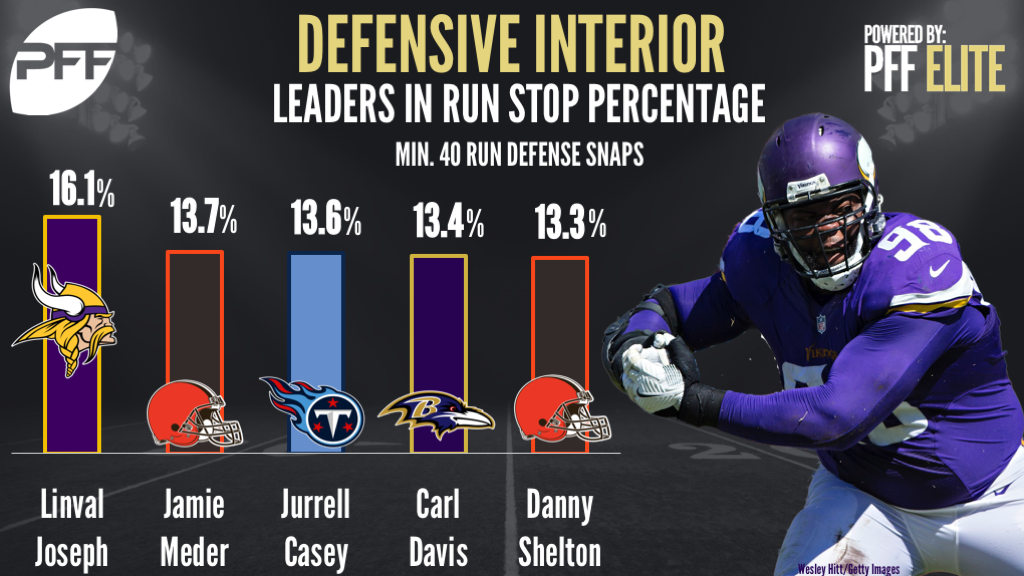 Ranking NFL DTs in run stop percentage