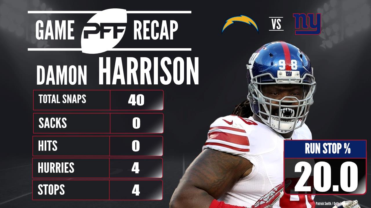 Giants DI Damon Harrison offers strong numbers in Week 5