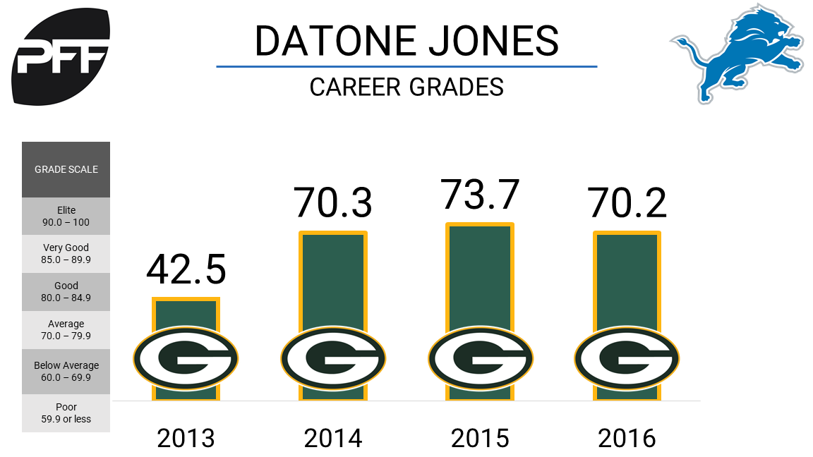 Lions sign former Packers first-round pick Datone Jones