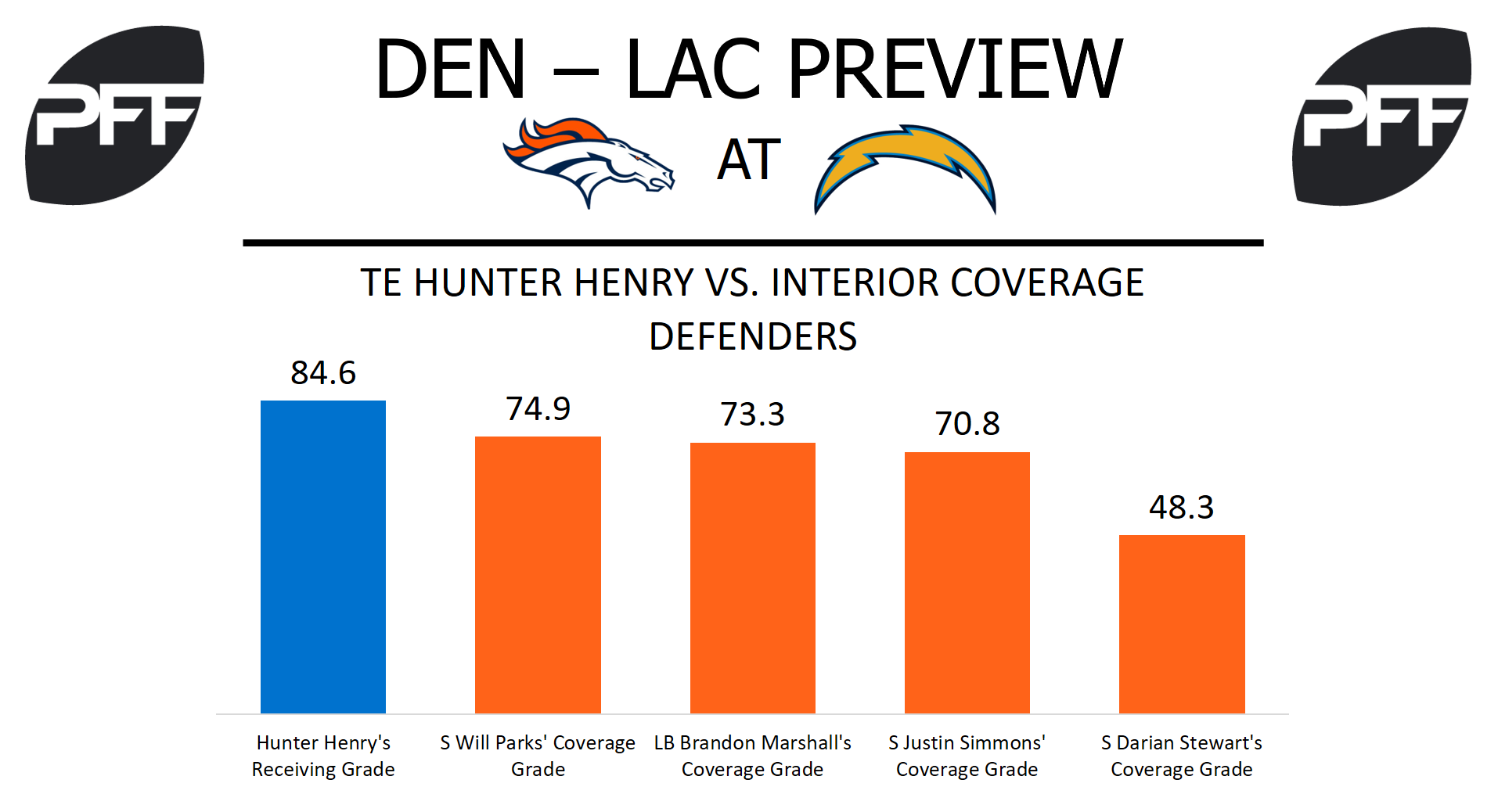 Hunter Henry, Los Angeles Chargers, tight end