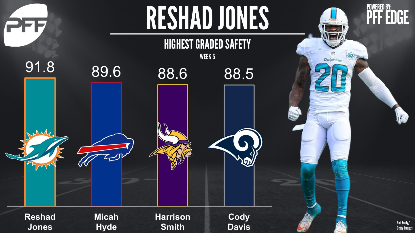 Miami s Reshad Jones was the highest graded safety in Week 5