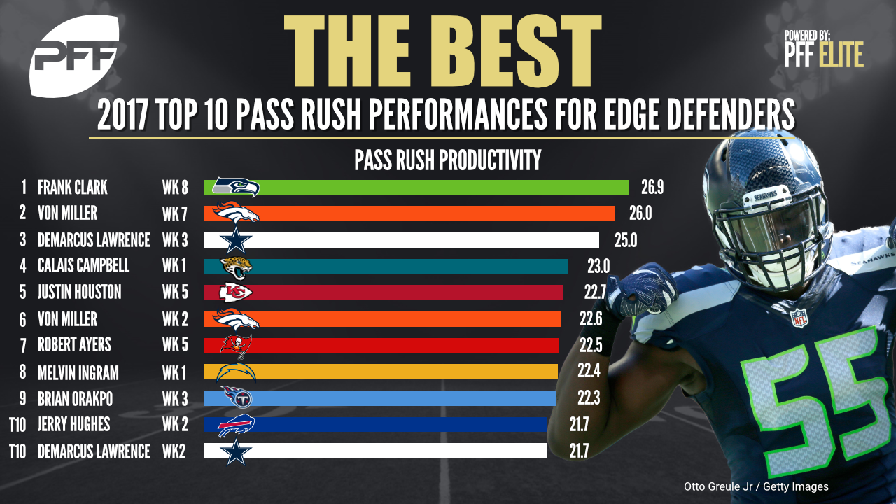 Best pass-rushing productivity games from the 2017 NFL season