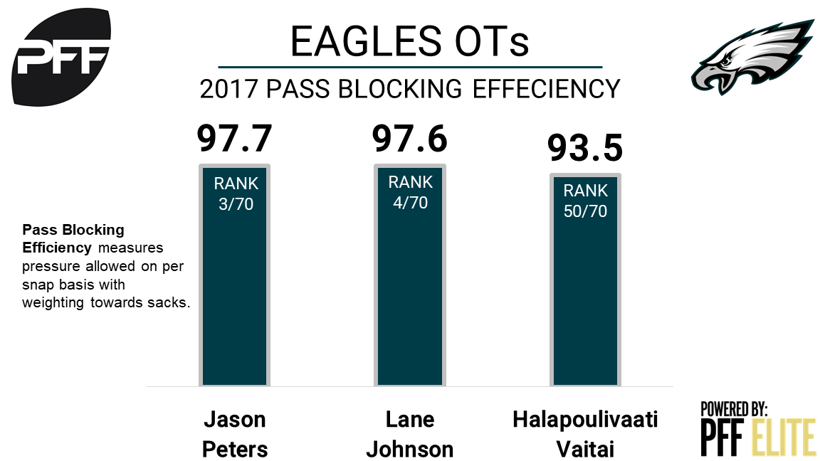 Eagles LT Jason Peters