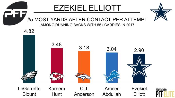 Ezekiel Elliott's 6-Game Suspension Back On ... For Now