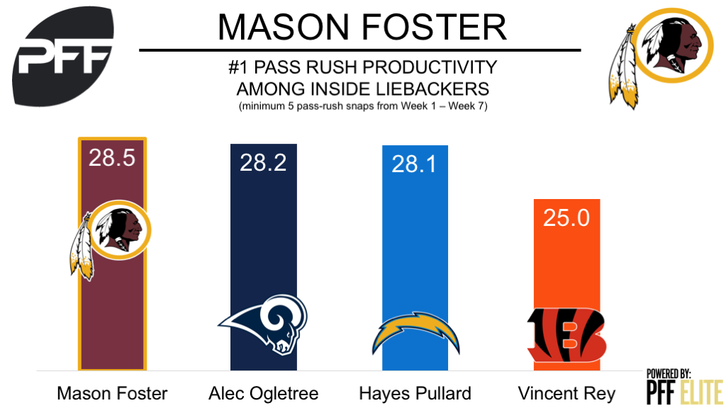 Mason Foster to the injured reserve