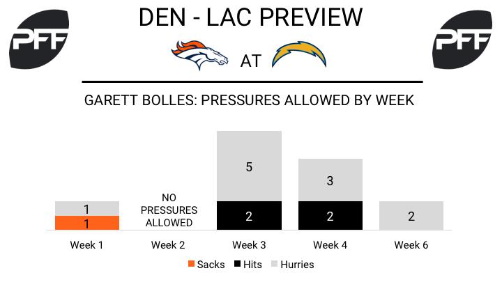 Garrett Bolles, tackle, Denver Broncos