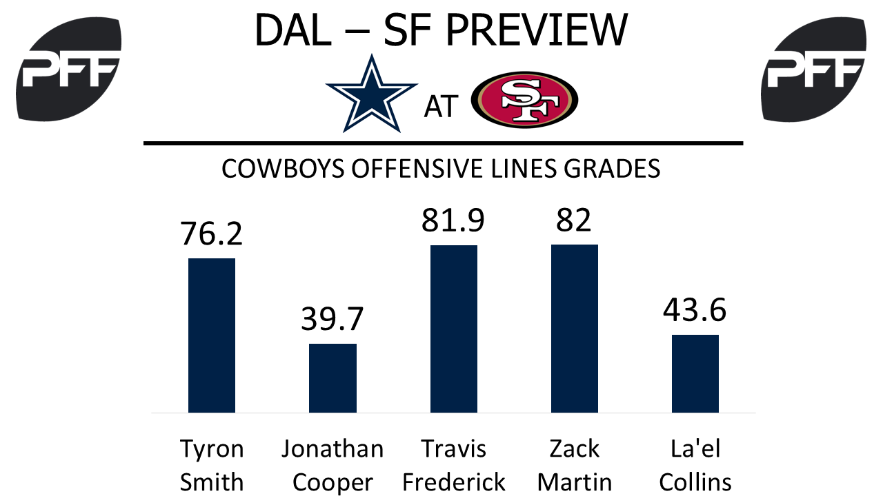 Cowboys offensive linemen overall grades, NFL, PFF