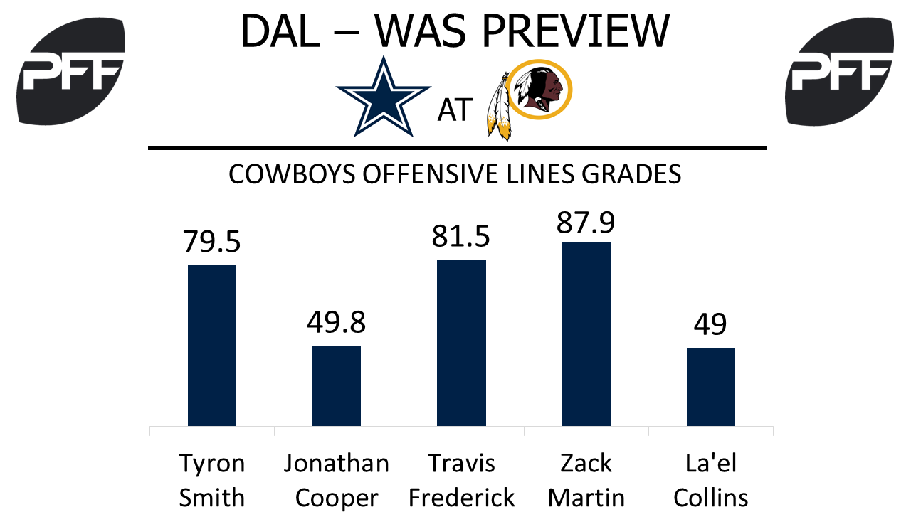 Dallas Cowboys offensive line overall grades