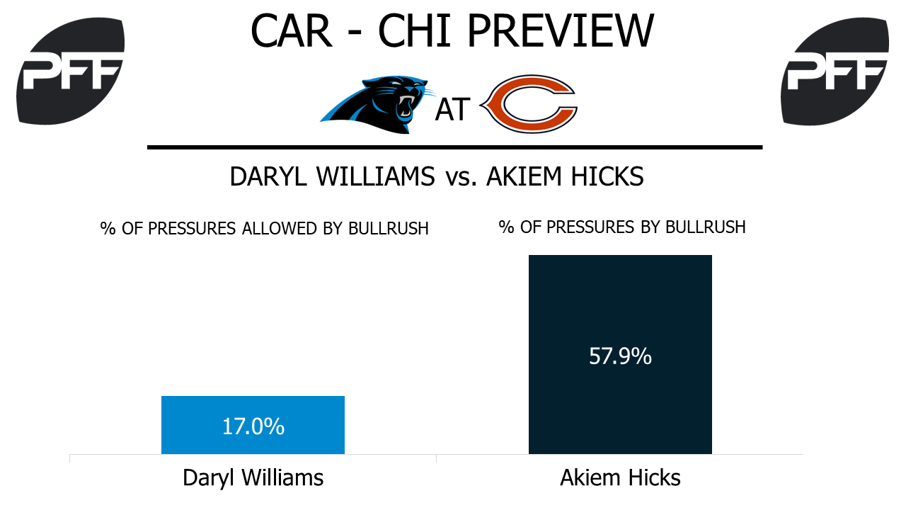Daryl Williams, tackle, Carolina Panthers