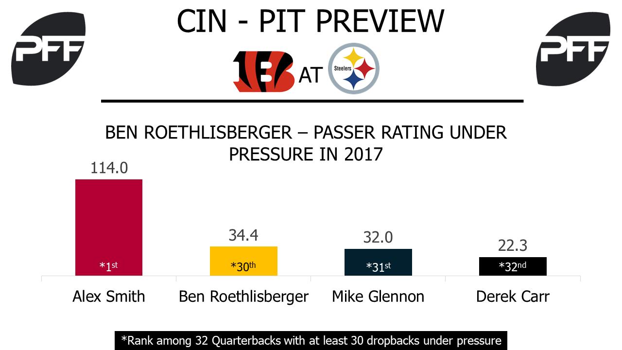 Ben Roethlisberger, quarterback, pittsburgh steelers