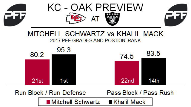 Mitchell Schwartz, Khalil Mack, tackle, edge defender, Kansas City Chiefs, Okaland Raiders