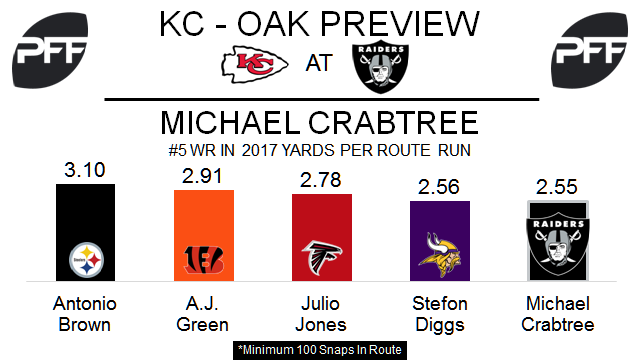 michael crabtree, nfl wide receivers yards per route run, Oakland Raiders