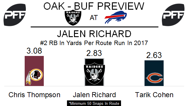 Jalen Richard, running back, Oakland Raiders