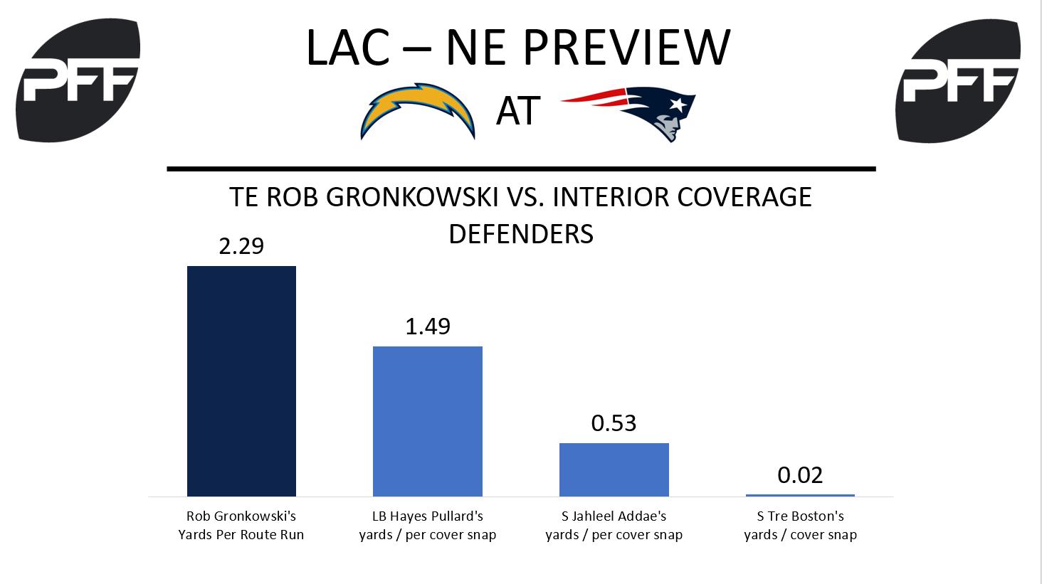 Rob Gronkowski, tight end, New England Patriots
