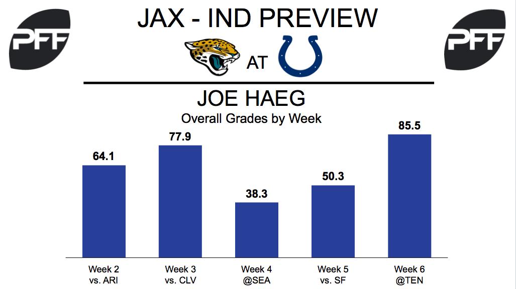 Joe Haeg, tackle, Indianapolis Colts