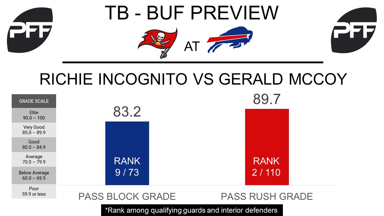 Richie Incognito, guard, Buffalo Bills