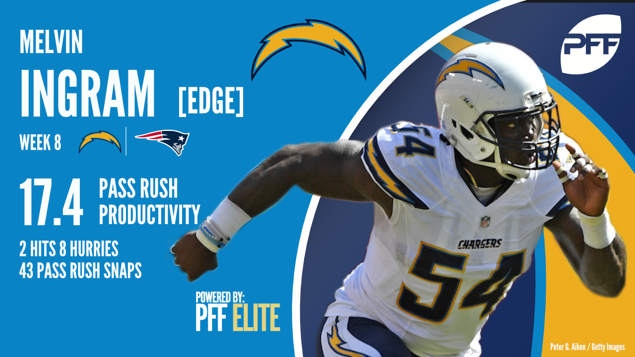 Los Angeles Chargers edge defender Melvin Ingram