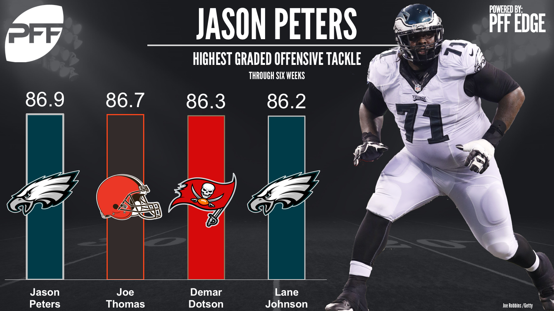 Jason Peters, tackle, Philadelpia Eagles