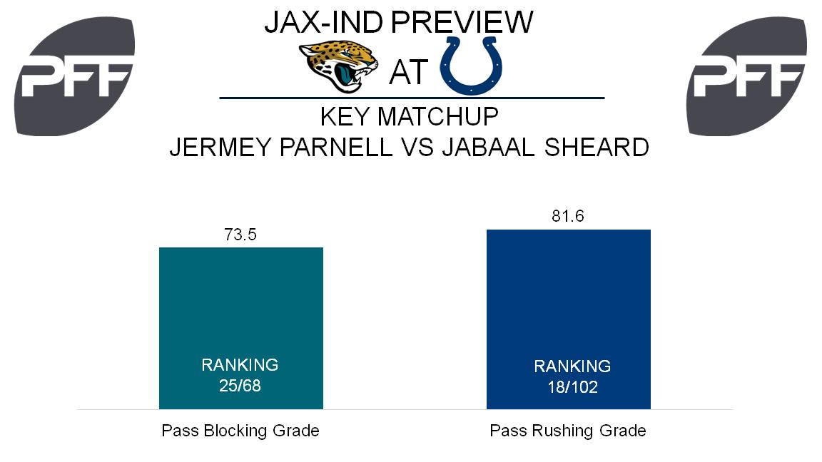 Jermey Parnell, tackle, Jacksonville Jaguars