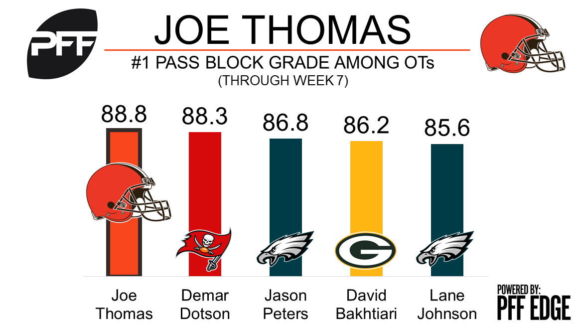 Joe Thomas, tackle, Cleveland Browns
