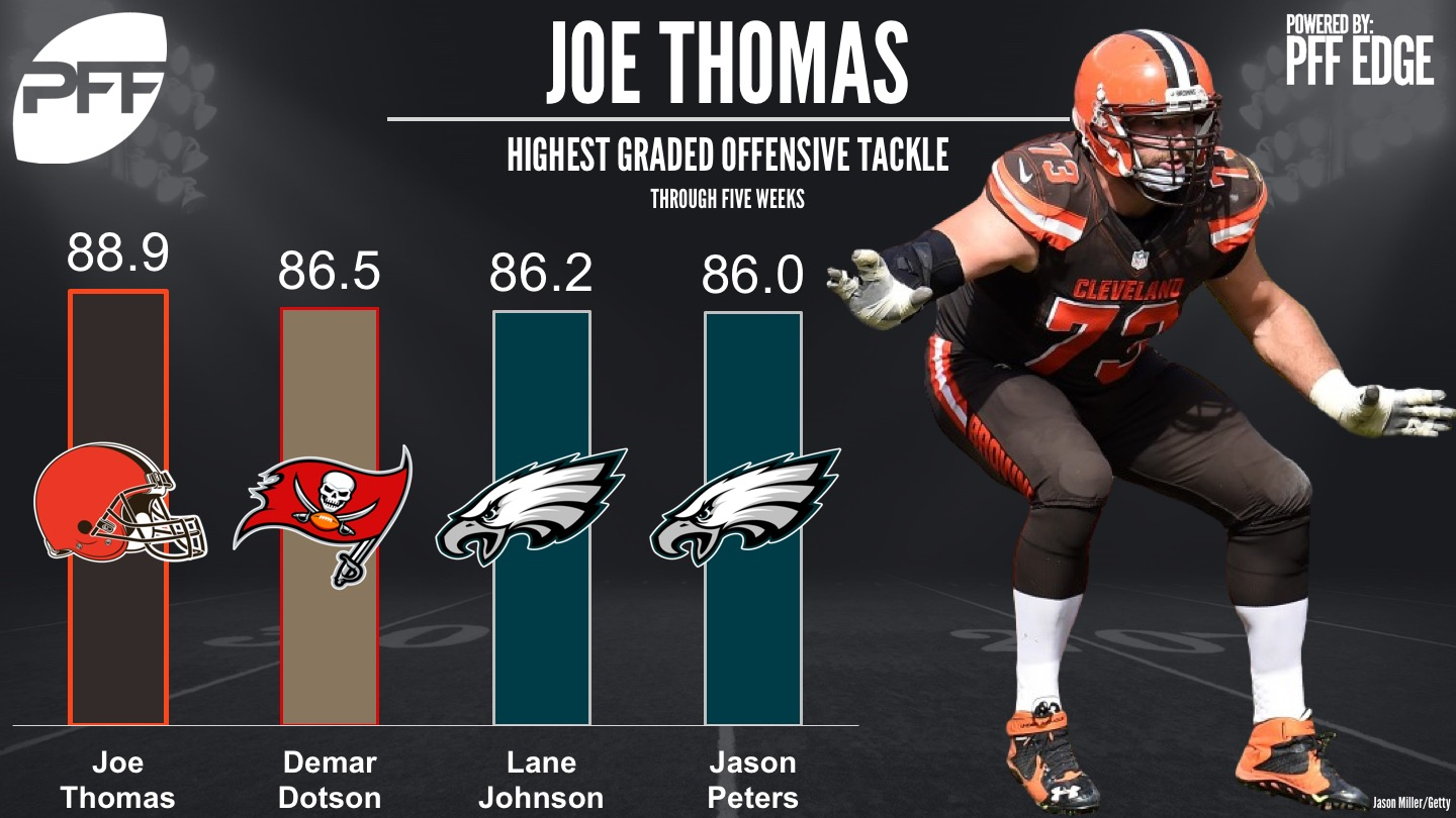 NFL's highest graded T - Joe Thomas