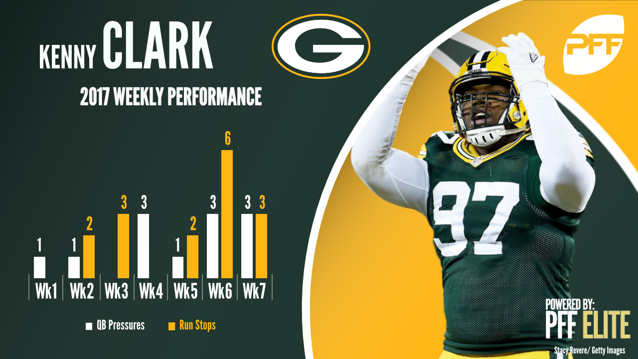 Green Bay Packers DI Kenny Clark