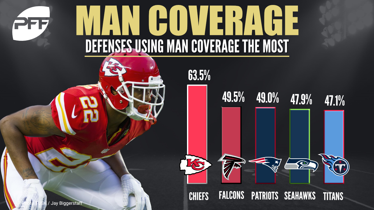 Ranking the NFL defense by man coverage