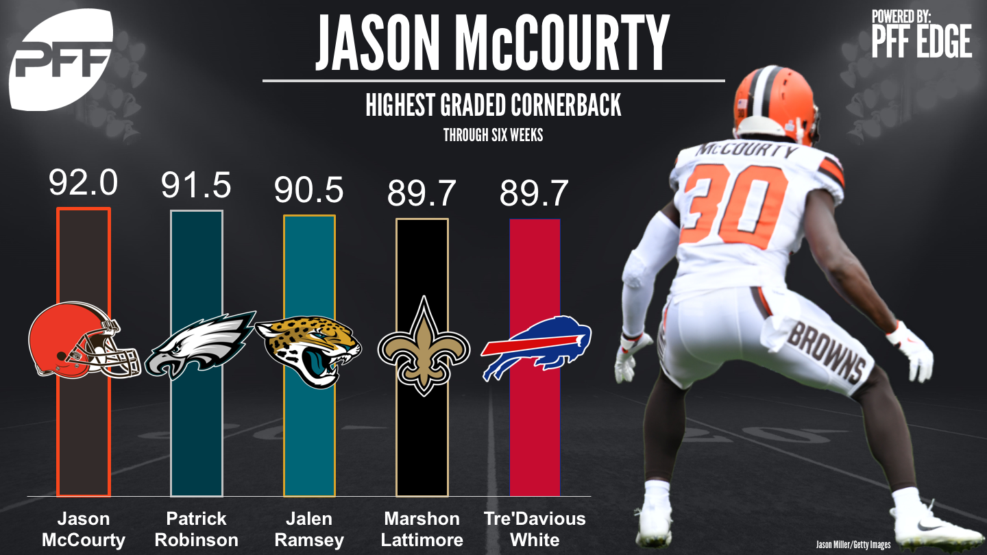 NFL Defensive rankings - Top Graded Cornerbacks