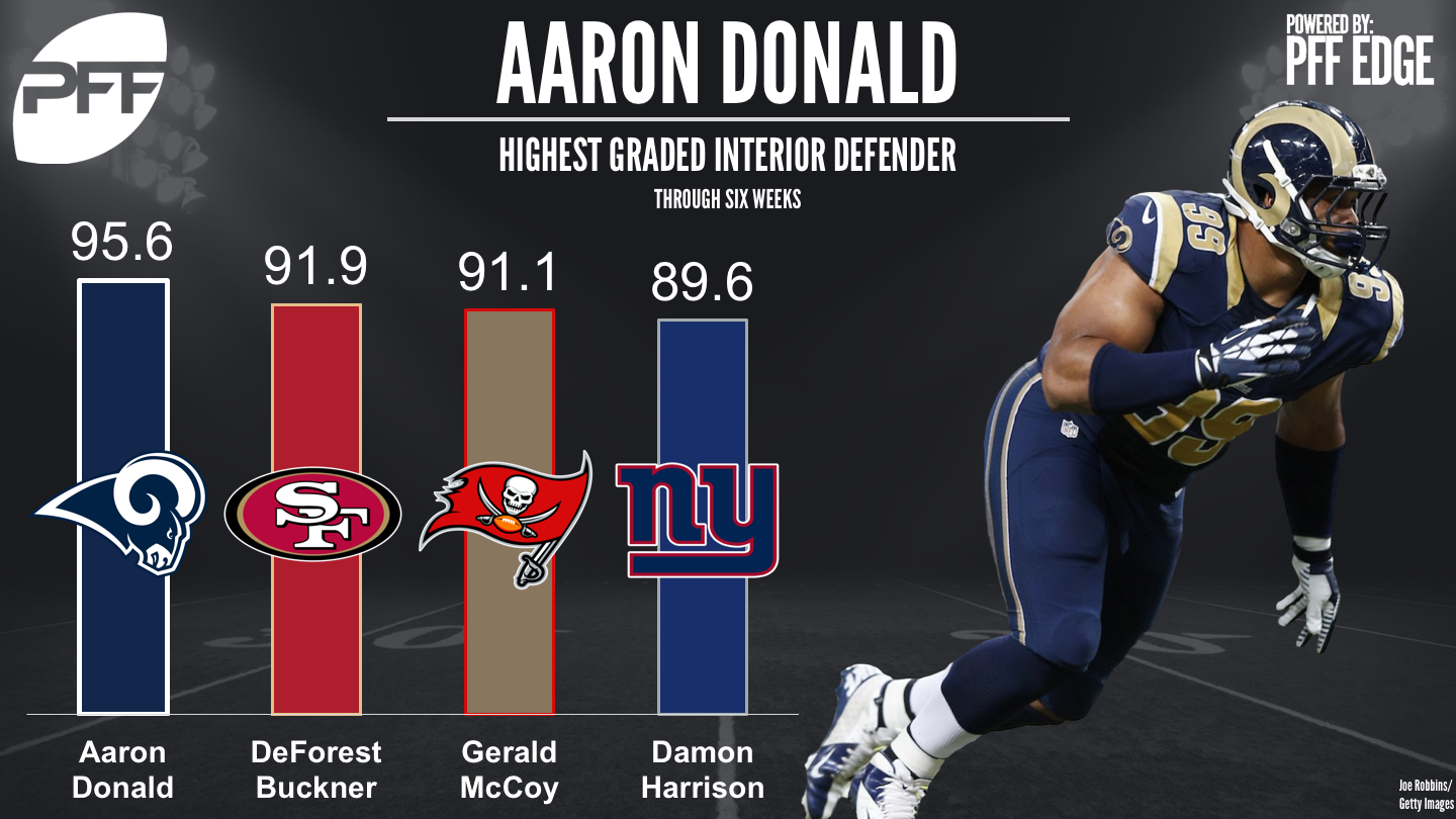 NFL Defensive rankings - Top Graded interior defenders