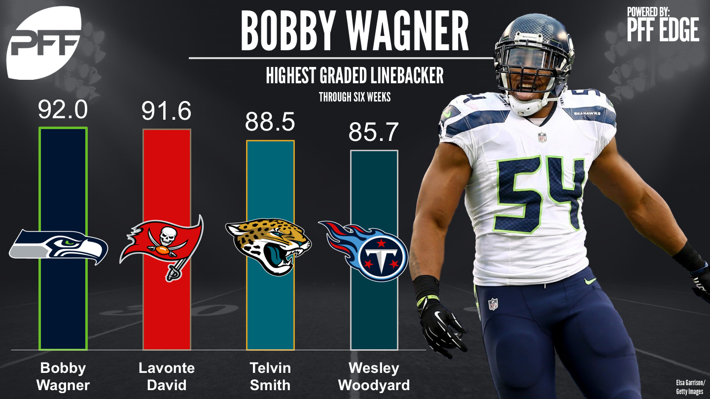 NFL Defensive rankings - Top Graded linebackers