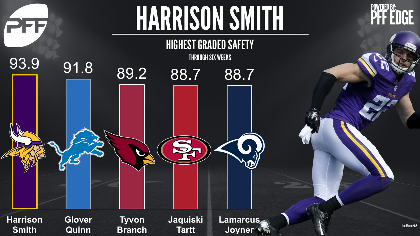 NFL Defensive rankings - Top Graded Safeties