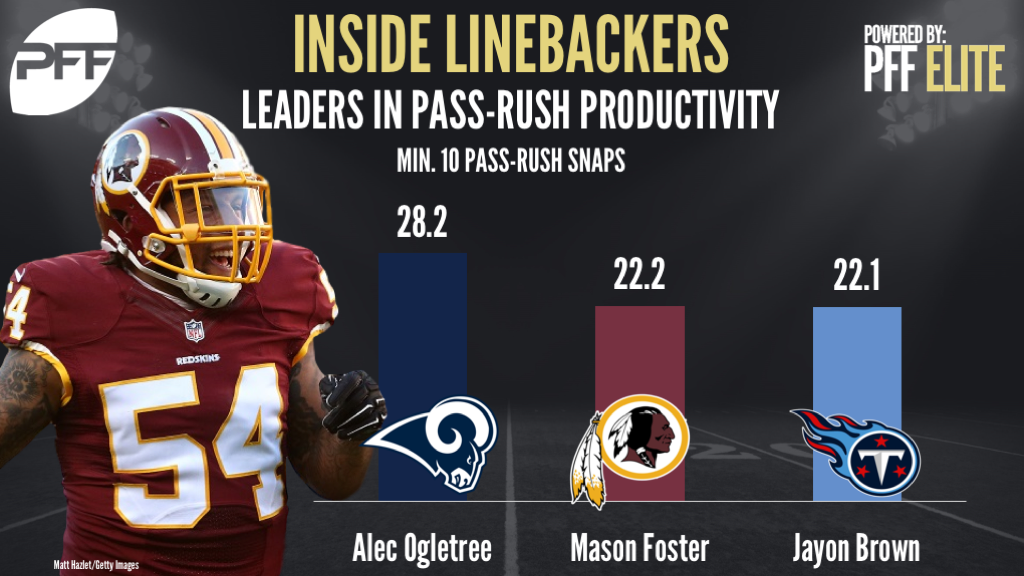 Ranking the NFL's top inside linebackers in pass-rush productivity, Alec Ogletree, Mason Foster, Jayon Brown