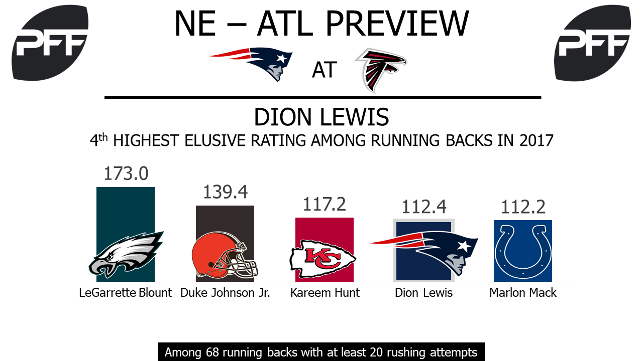 Dion Lewis, New England Patriots, running back