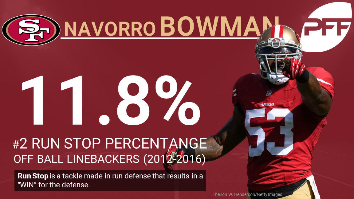 San Francisco 49ers LB NaVorro Bowman
