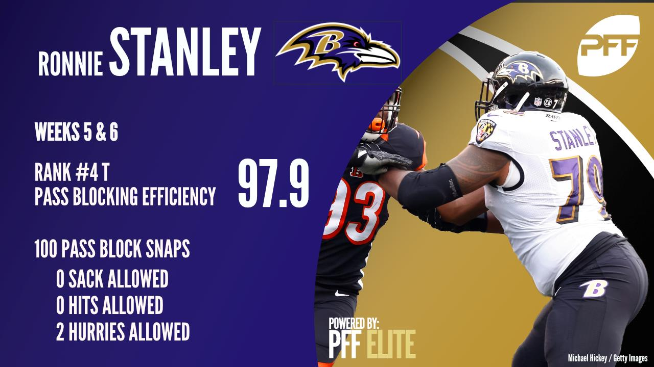 Baltimore Ravens T Ronnie Stanley