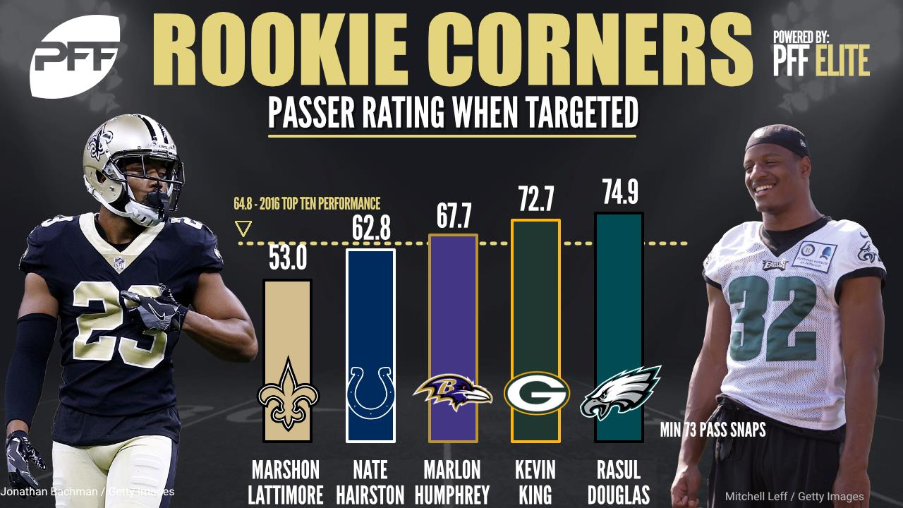 The top ranked rookie corners through NFL week 6