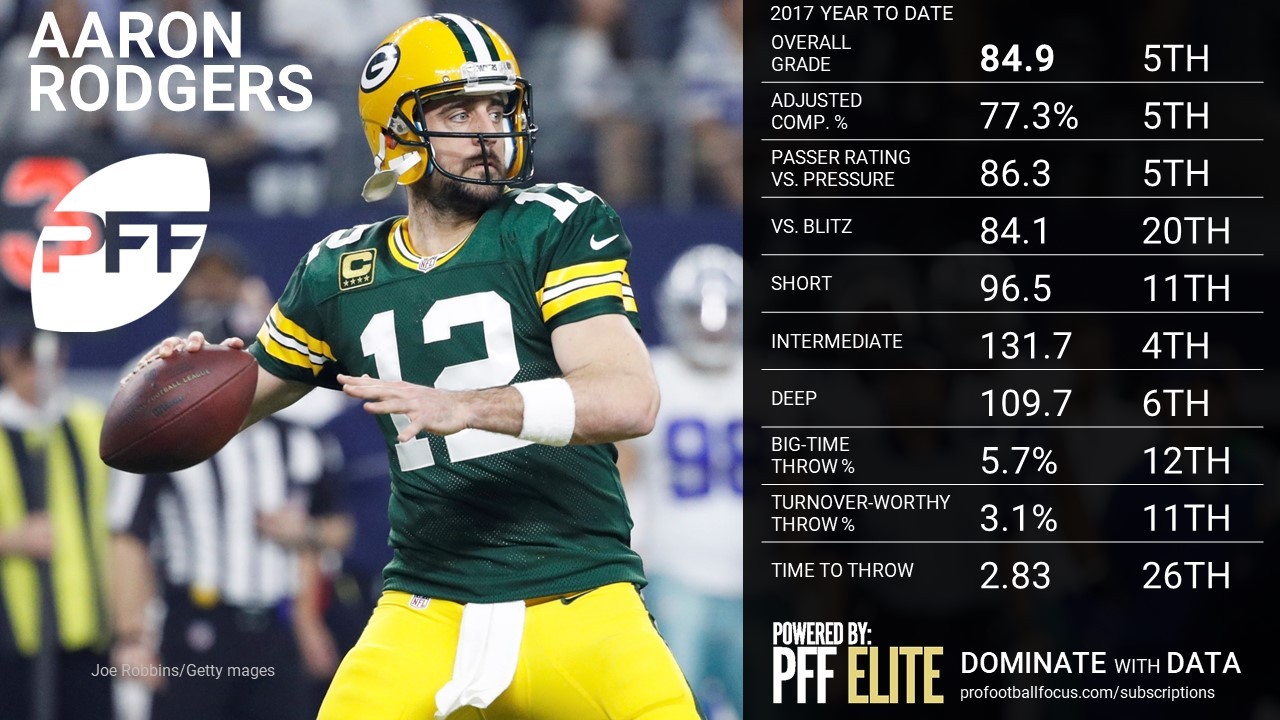 NFL QB Overview - Aaron Rodgers