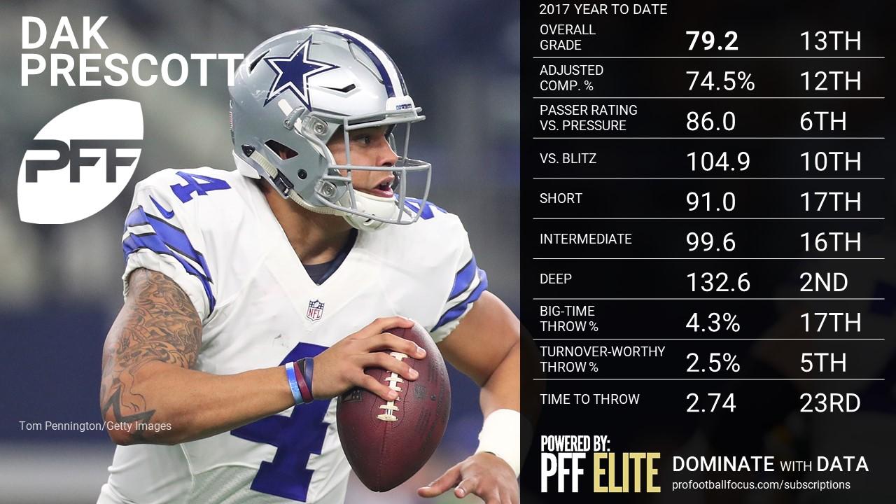 NFL QB Overview - Dak Prescott