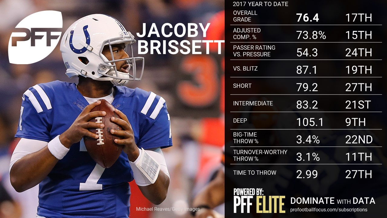 NFL QB Overview - Jacoby Brissett