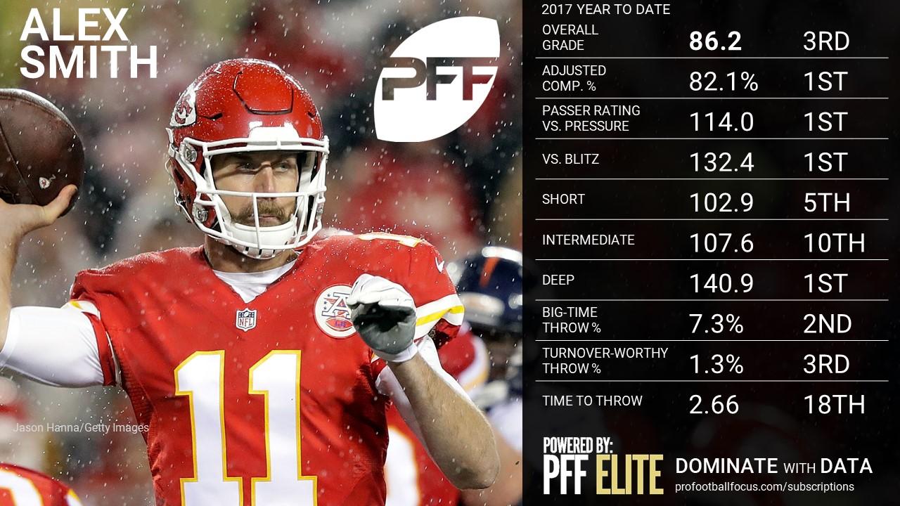 NFL QB Overview - Alex Smith