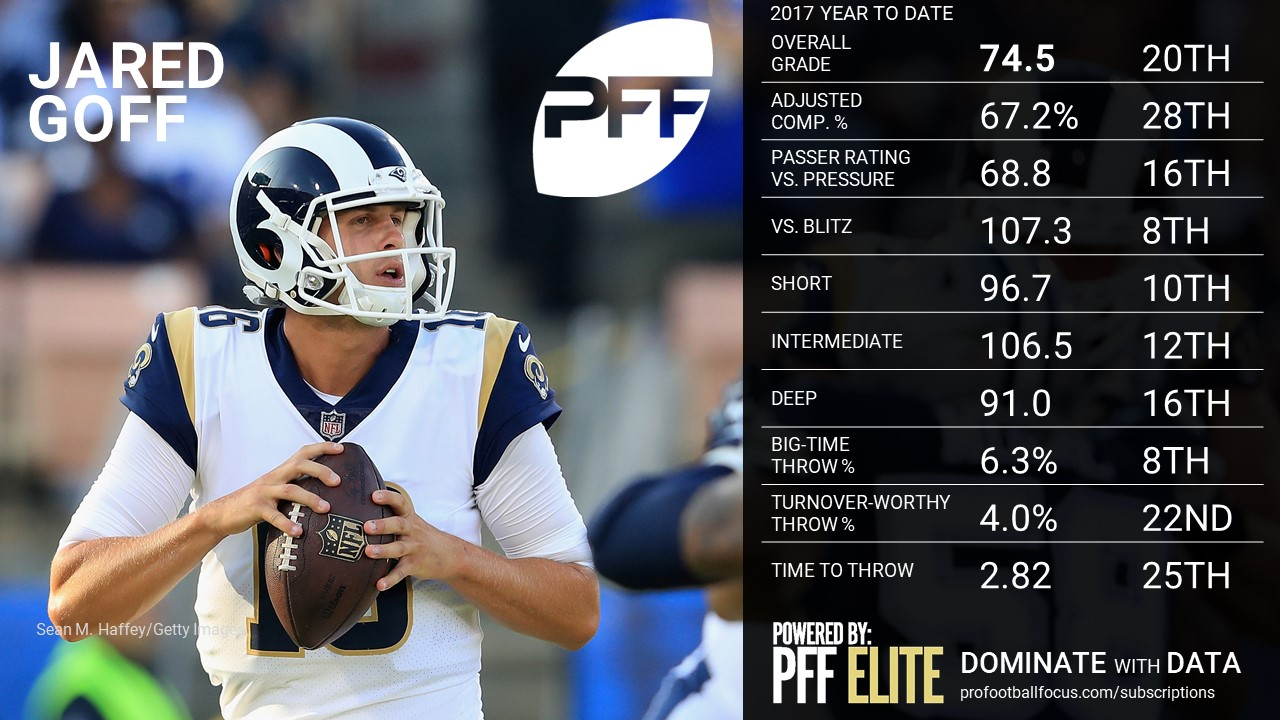 NFL QB Overview - Jared Goff