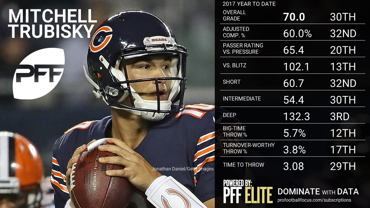 NFL QB Overview - Mitch Trubisky