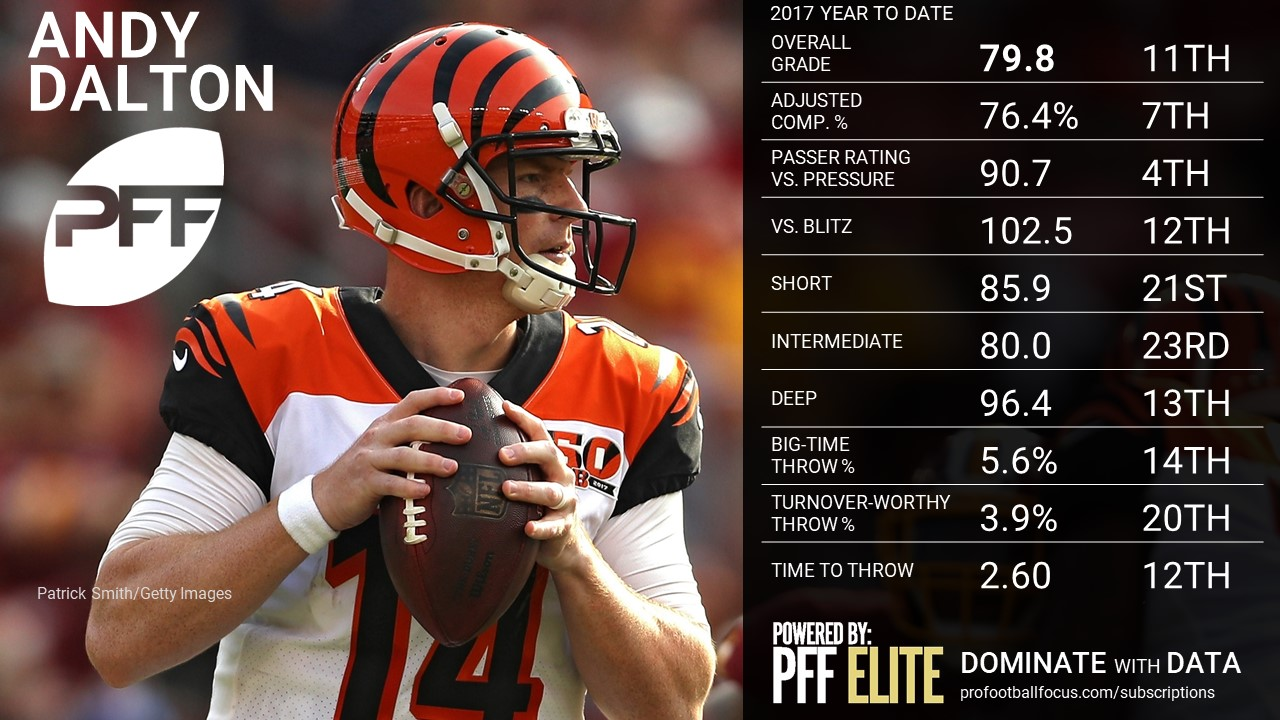 NFL QB Overview - Andy Dalton
