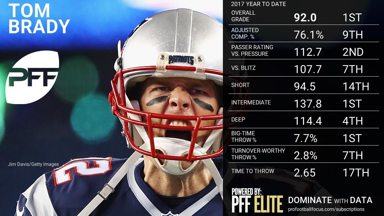 NFL QB Overview - Tom Brady
