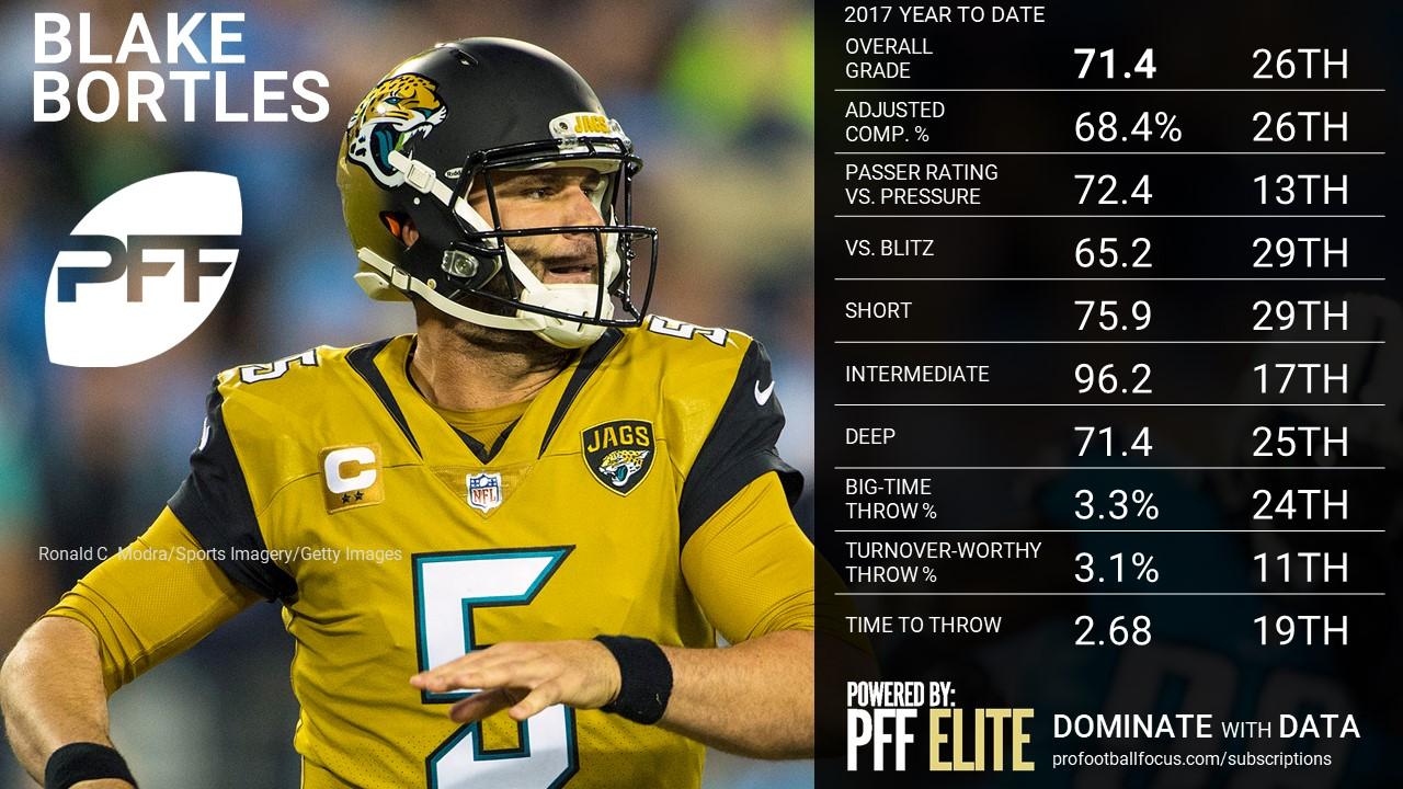 NFL QB Overview - Jacksonville Jaguars QB Blake Bortles