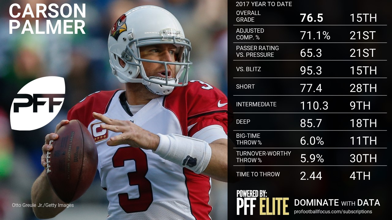 NFL QB Overview - Carson Palmer