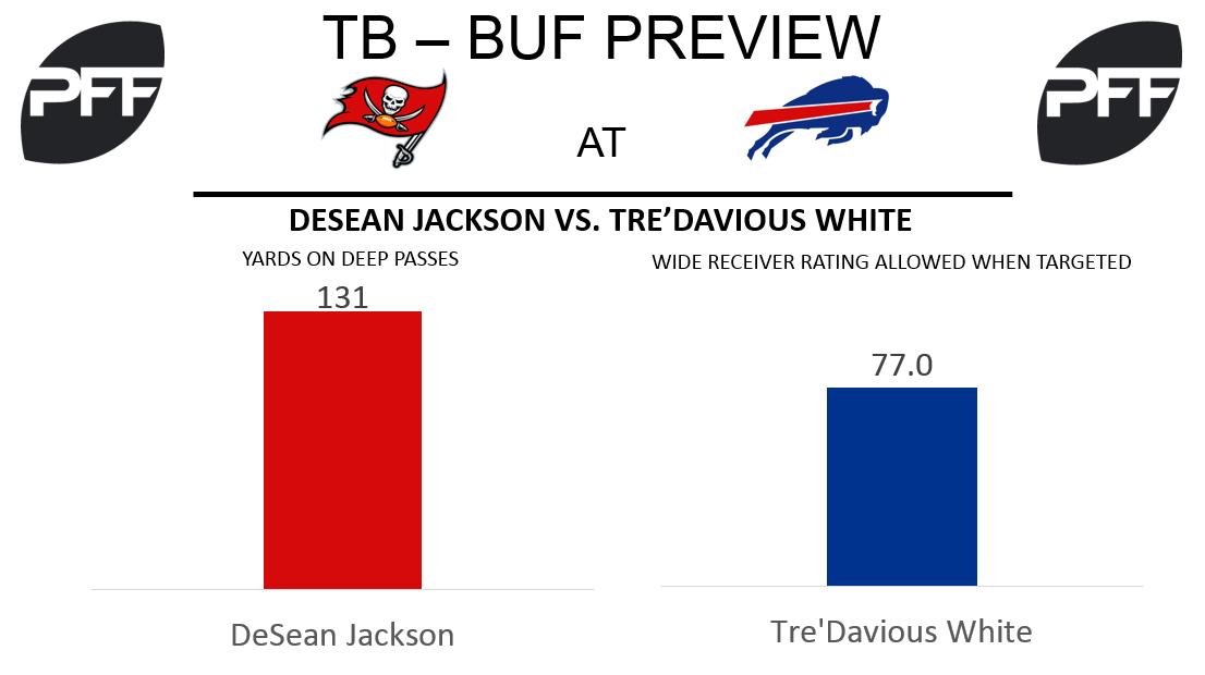 DeSean Jackson, wide receiver, Tampa Bay Buccaneers